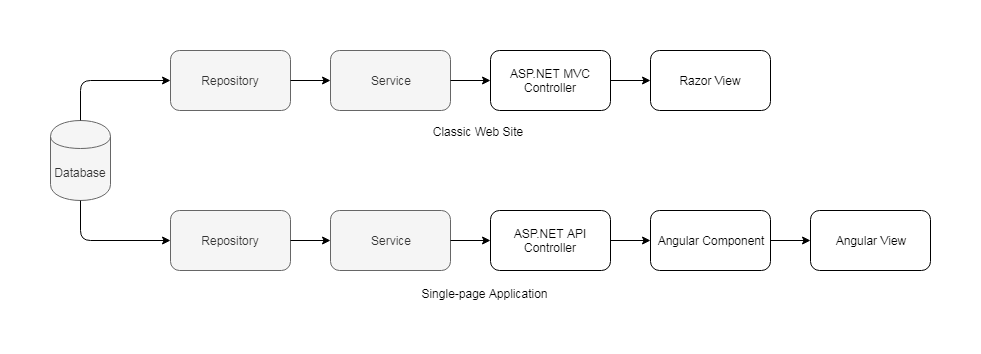 Diagram 1. Data flow in a classic web site vs. single-page application